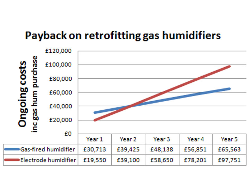 Fast payback on gas humidifiers