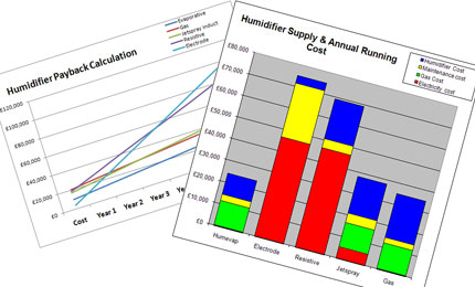 ROI calculation for humidifier selection