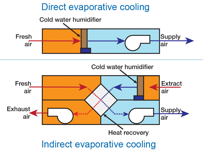 Direct and indirect evaporative cooling