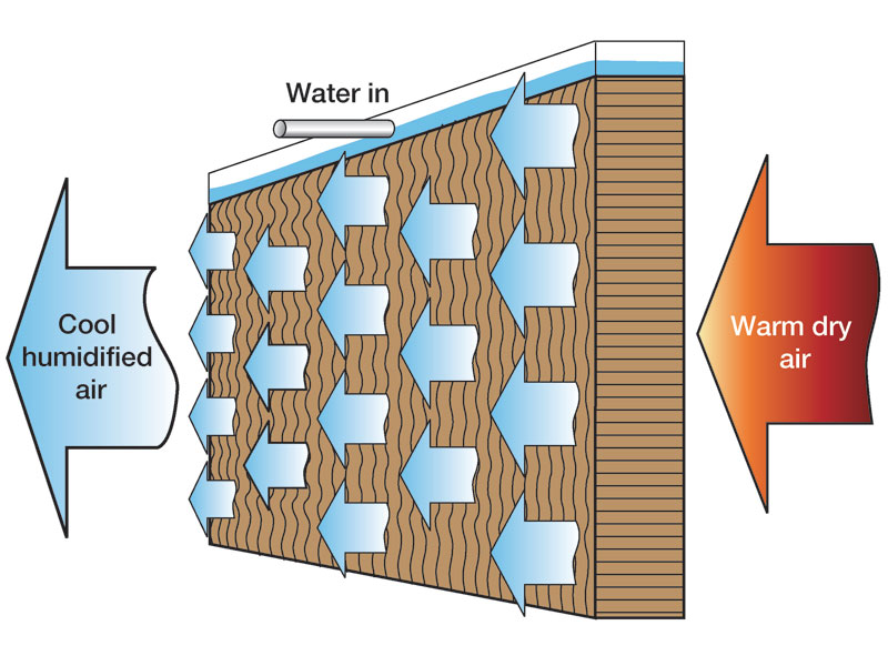 Evaporative cooling with humidifiers